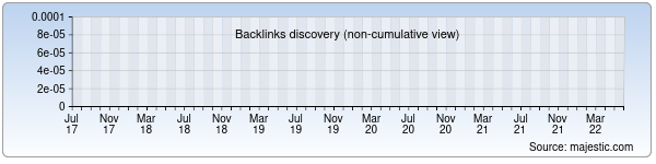 backlink history chart from majestic seo