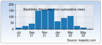 Majestic Backlink History Chart for 00001.cn