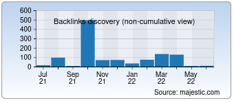 Majestic Backlink History Chart for 000directory.info