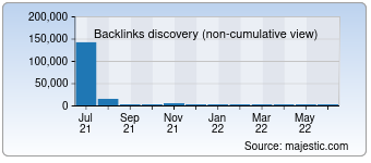 Majestic Backlink History Chart for 000pc.net