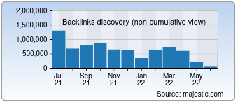 Majestic Backlink History Chart for 000webhost.com
