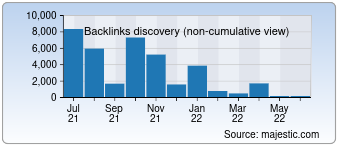 Majestic Backlink History Chart for 002pc.com