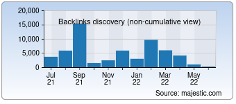 Majestic Backlink History Chart for 003.ru