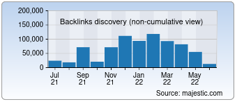 Majestic Backlink History Chart for 003qq.com