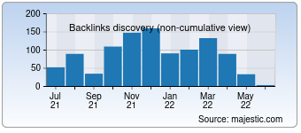 Majestic Backlink History Chart for 0044.co.uk