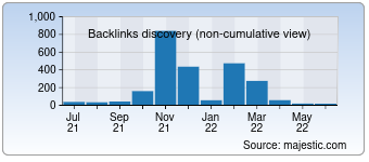 Majestic Backlink History Chart for 004gmbh.de