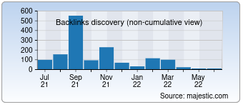 Majestic Backlink History Chart for 00500.net