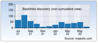Majestic Backlink History Chart for 0056.com