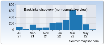 Majestic Backlink History Chart for 007.mx