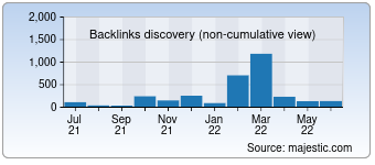 Majestic Backlink History Chart for 007cn.cn