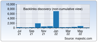Majestic Backlink History Chart for 007names.com
