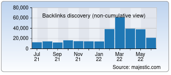 Majestic Backlink History Chart for 007soccerpicks.com