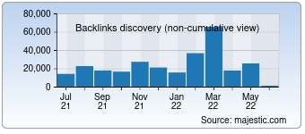Majestic Backlink History Chart for 007swz.com
