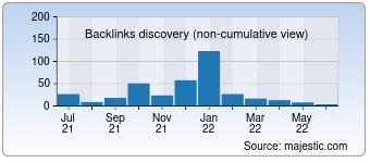 Majestic Backlink History Chart for 0086k.com