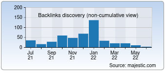 Majestic Backlink History Chart for 0088.cc