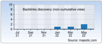 Majestic Backlink History Chart for 008dn.com