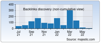 Majestic Backlink History Chart for 00ks.com