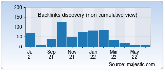 Majestic Backlink History Chart for 010.cc