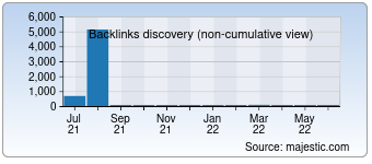 Majestic Backlink History Chart for 010beijing.net