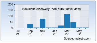 Majestic Backlink History Chart for 010cf.cn