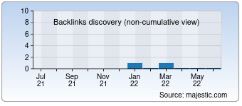 Majestic Backlink History Chart for 0111music22.com