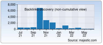 Majestic Backlink History Chart for 012.net