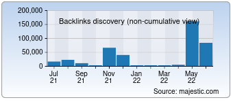 Majestic Backlink History Chart for 01hr.com