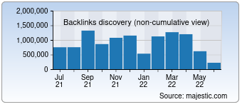 Majestic Backlink History Chart for 01net.com
