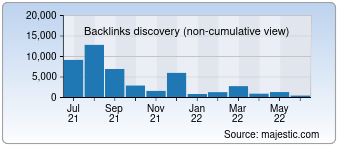Majestic Backlink History Chart for 022china.com