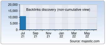 Majestic Backlink History Chart for 022ee.com