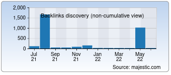 Majestic Backlink History Chart for 025zp.com