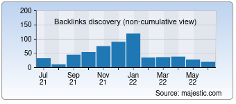 Majestic Backlink History Chart for 0377auto.com