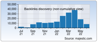 Majestic Backlink History Chart for 0425.com