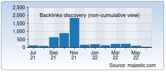 Majestic Backlink History Chart for 0452e.com