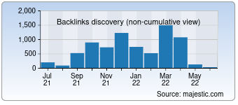 Majestic Backlink History Chart for 050plus.com
