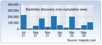 Majestic Backlink History Chart for 0551fangchan.com