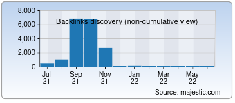 Majestic Backlink History Chart for 0554cc.com