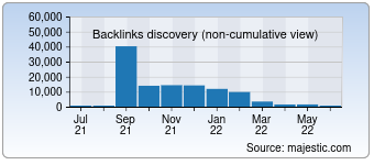 Majestic Backlink History Chart for 0668.com