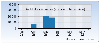 Majestic Backlink History Chart for 072.ro