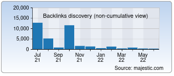 Majestic Backlink History Chart for 0731fdc.com