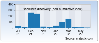 Majestic Backlink History Chart for 0731wx.com