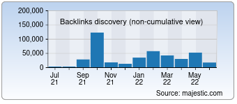 Majestic Backlink History Chart for 0734zpw.com