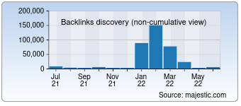 Majestic Backlink History Chart for 0755rc.com