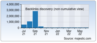 Majestic Backlink History Chart for 0757rc.com