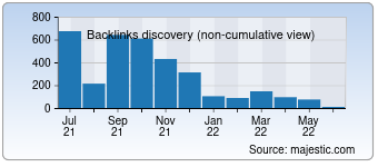 Majestic Backlink History Chart for 0769auto.com