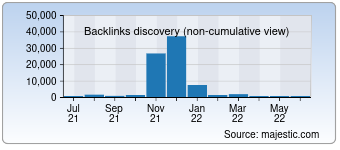 Majestic Backlink History Chart for 0771.com