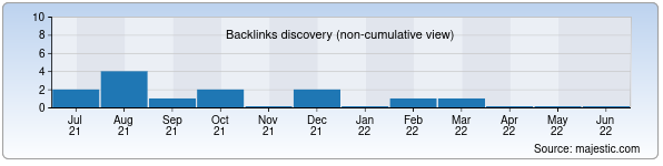 Referring Domains Discovery Chart from Majestic SEO for 08-maktab.uz