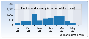 Majestic Backlink History Chart for 0800-horoscope.com