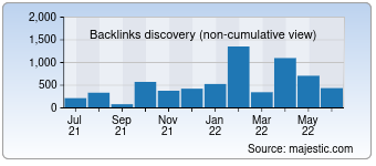 Majestic Backlink History Chart for 0815.at