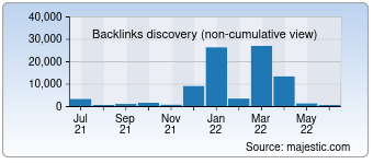 Majestic Backlink History Chart for 08px.com